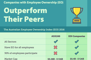 Employee-Owned Companies Outperform ASX200