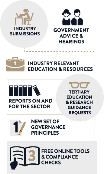 Infographic on BCCM work: Infographics, government & advice hearings, industry relevant education & resources, reports on and for the sector, tertiary education & research guidance requests, new set of governance principles, free online tools & compliance checks.