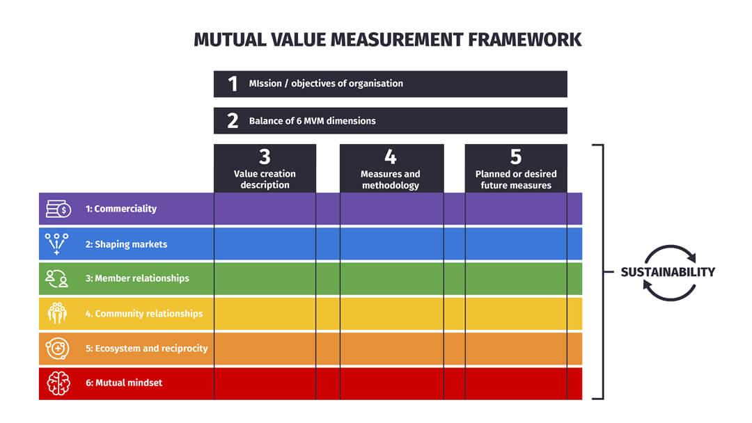 The Mutual Value Measurement (MVM) framework diagram