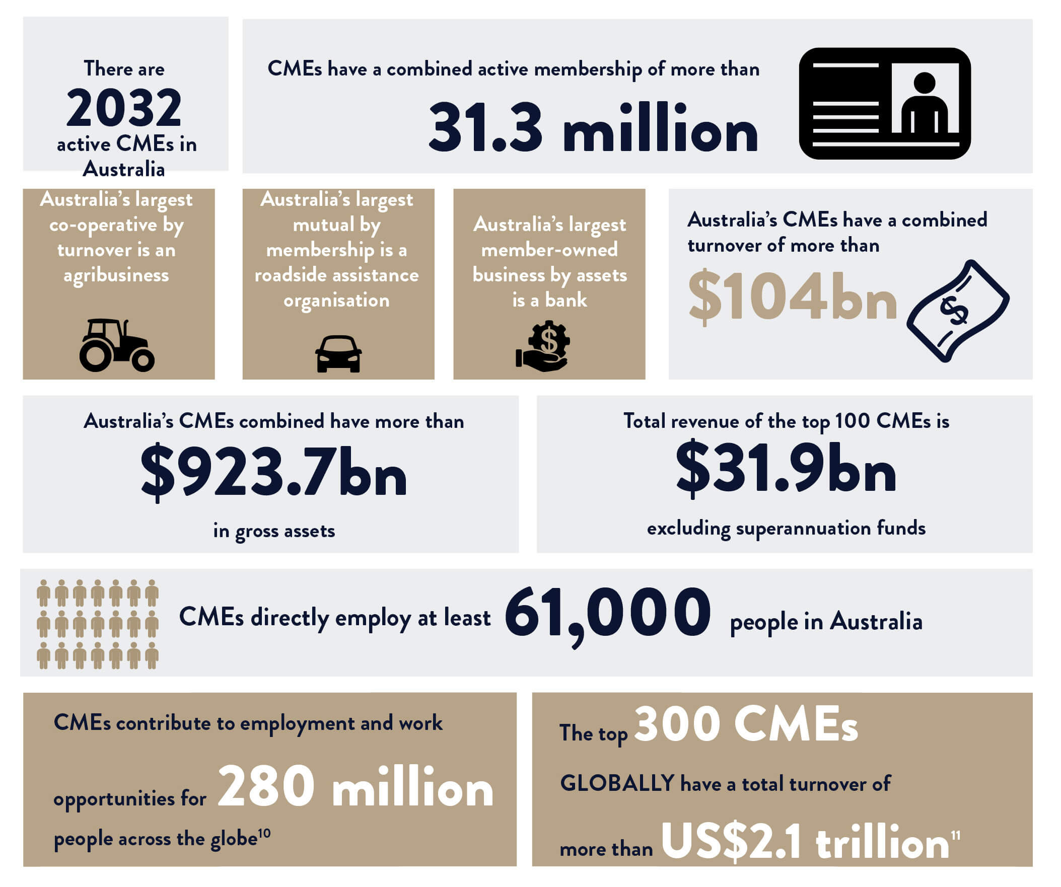 Infographic: The role of CMEs in Australia