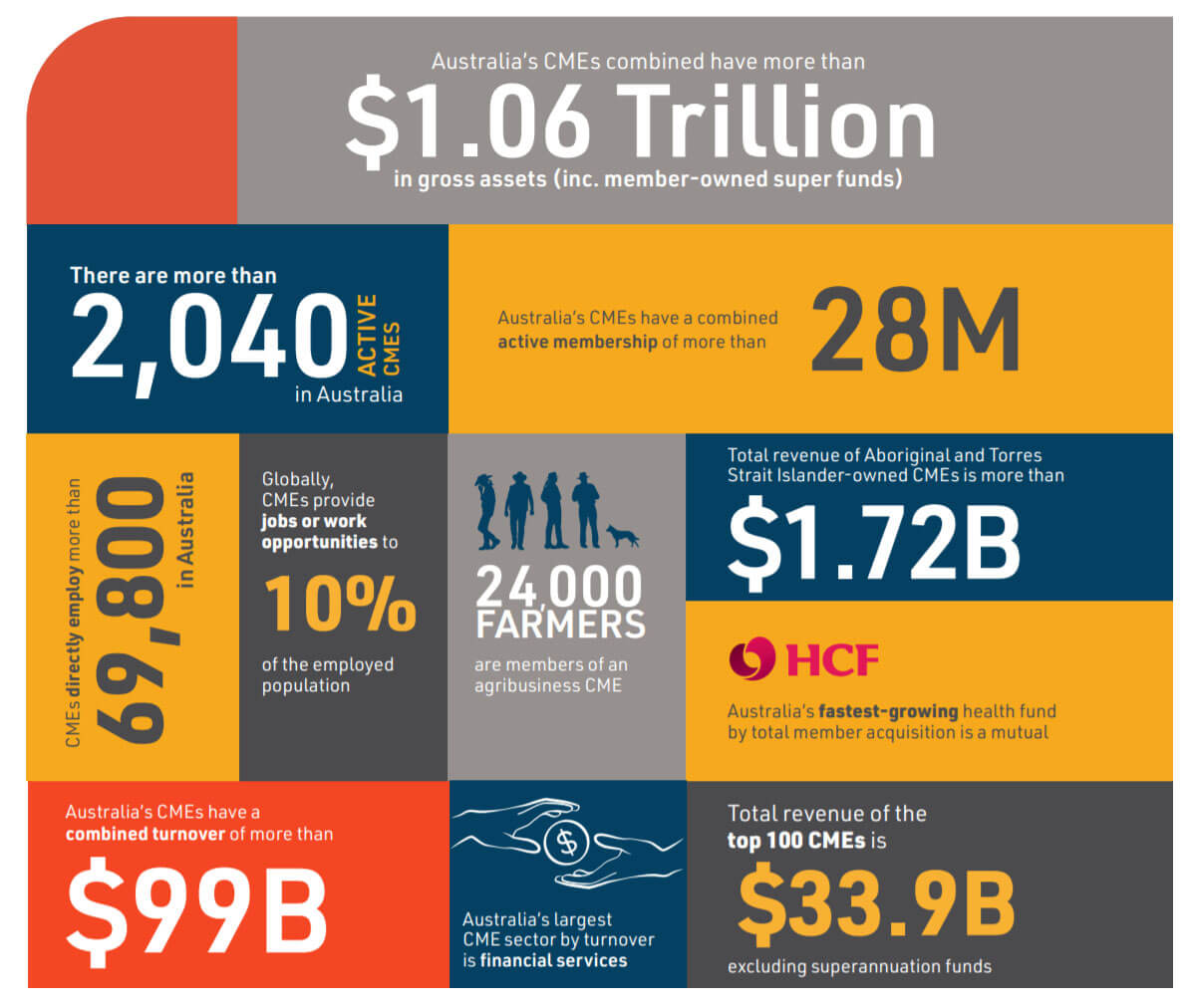 The Contribution of the CME Sector to the Australian Economy